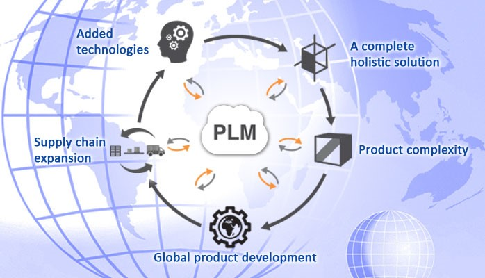 PLMs Expanding Footprint and Impact on Innovation