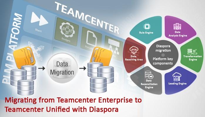 Migrating from Teamcenter Enterprise to Teamcenter Unified with Diaspora